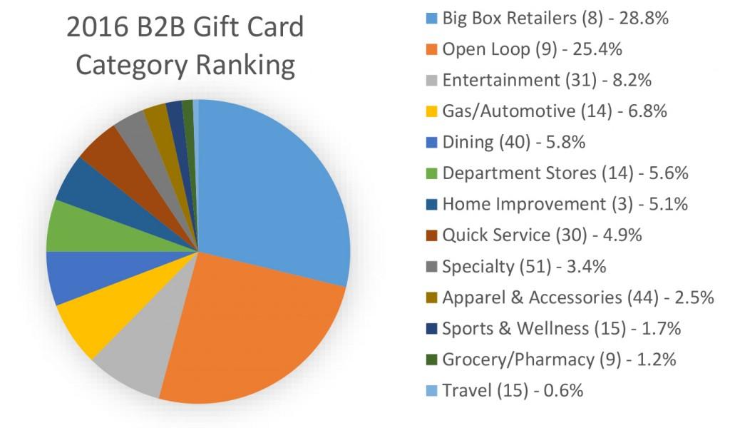 研究:大卖场商店,塑料卡在忠诚度中占主导地位,企业奖励