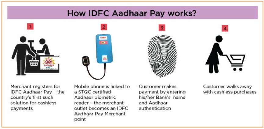 "IDFC银行推出""突破性""生物识别支付应用程序IDFC Aadhaar Pay"