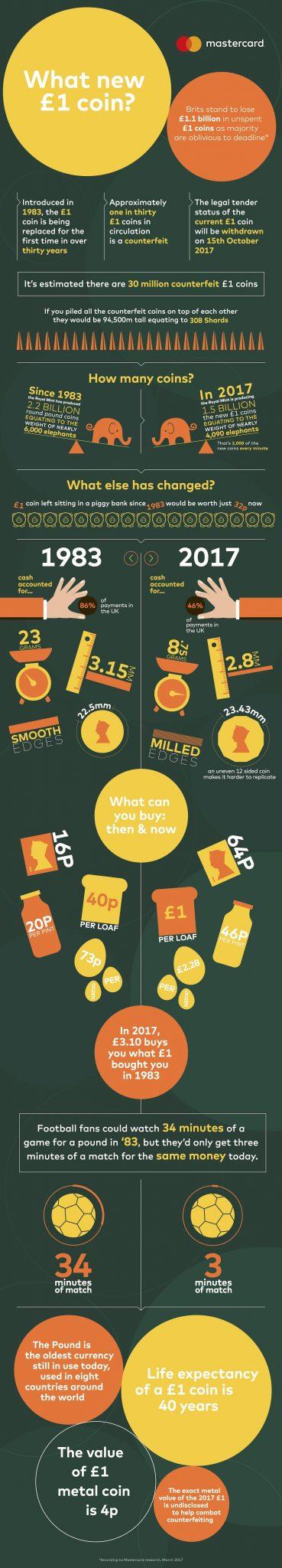 信息图表:新的1英镑硬币