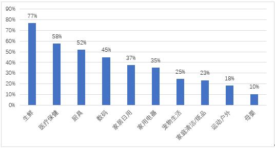 拼多多数据信息表明 增加客户中三线下列大城市客户占有率做到4